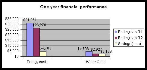 one year financial performance